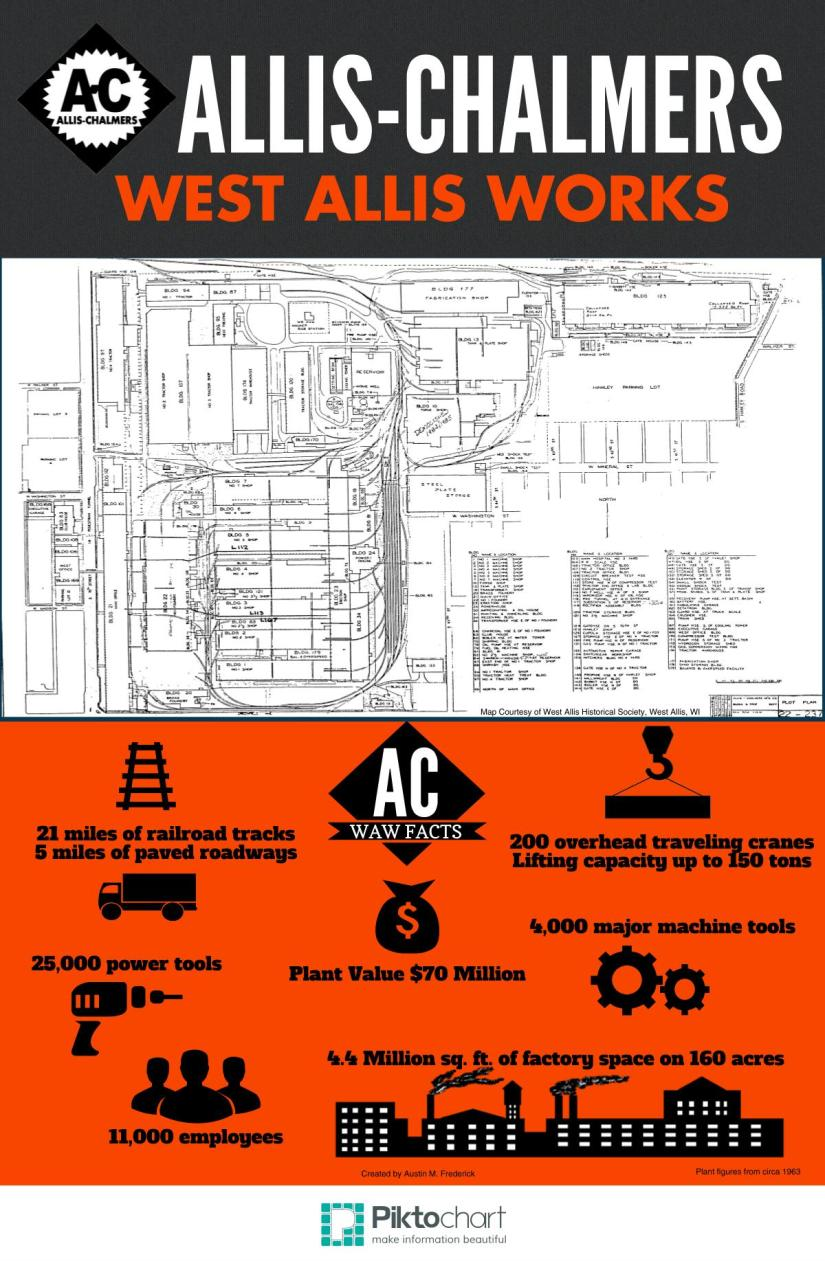 Allis-Chalmers Factory Stats